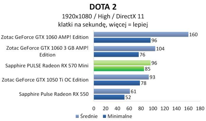 Sapphire PULSE Radeon RX 570 Mini - DOTA 2