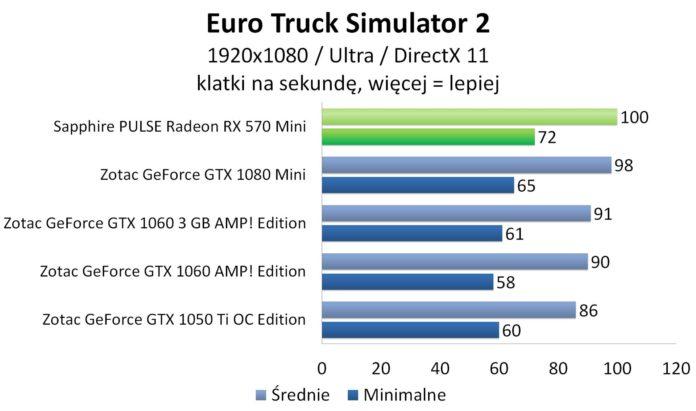 Sapphire PULSE Radeon RX 570 Mini – Euro Truck Simulator 2