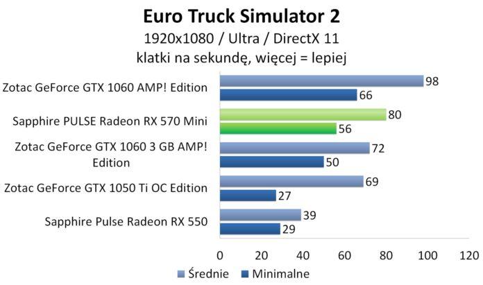 Sapphire PULSE Radeon RX 570 Mini - Euro Truck Simulator 2