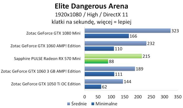 Sapphire PULSE Radeon RX 570 Mini – Elite Dangerous: Arena