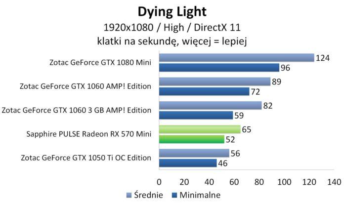 Sapphire PULSE Radeon RX 570 Mini – Dying Light