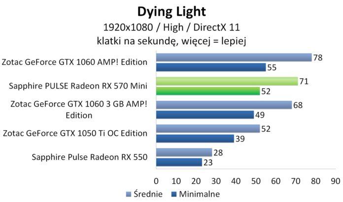 Sapphire PULSE Radeon RX 570 Mini - Dying Light