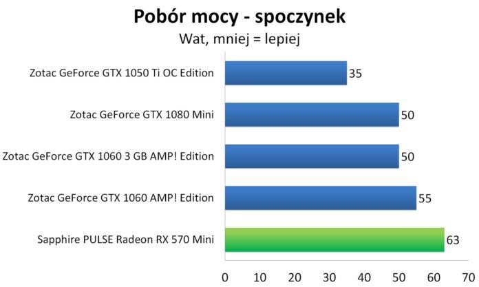 Sapphire PULSE Radeon RX 570 Mini – Pobór mocy – spoczynek