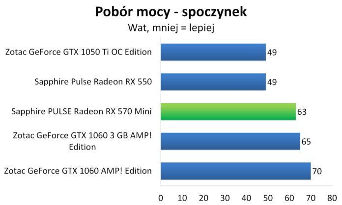Sapphire PULSE Radeon RX 570 Mini - Pobór mocy - spoczynek
