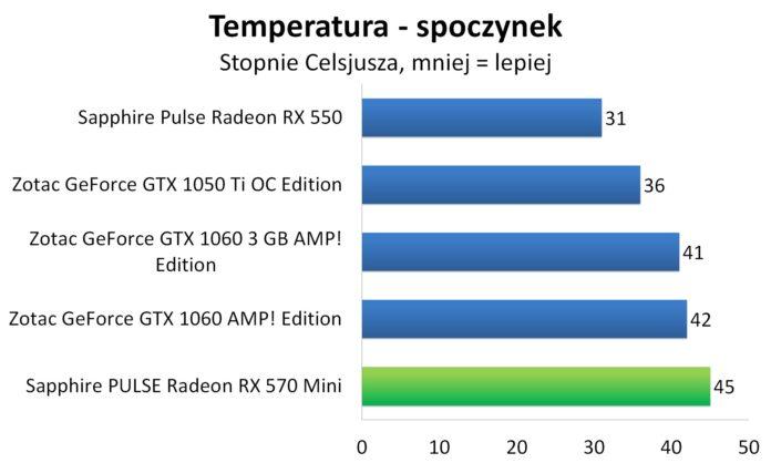 Sapphire PULSE Radeon RX 570 Mini - Temperatury - spoczynek