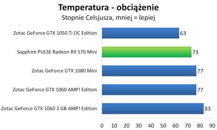Sapphire PULSE Radeon RX 570 Mini - Temperatury - obciążenie