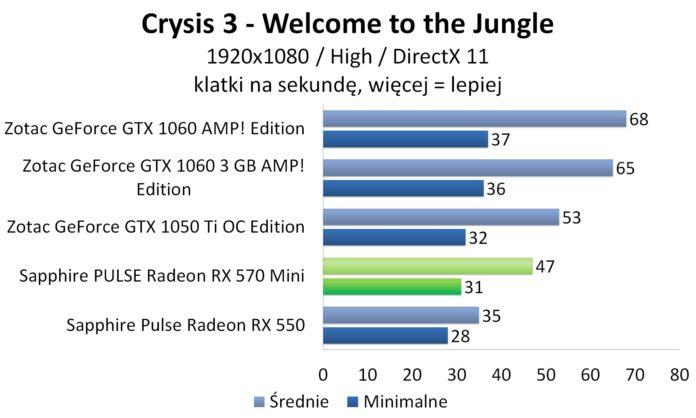Sapphire PULSE Radeon RX 570 Mini - Crysis 3