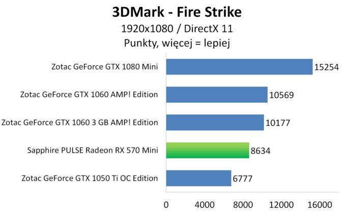 Sapphire PULSE Radeon RX 570 Mini - 3DMark Fire Strike