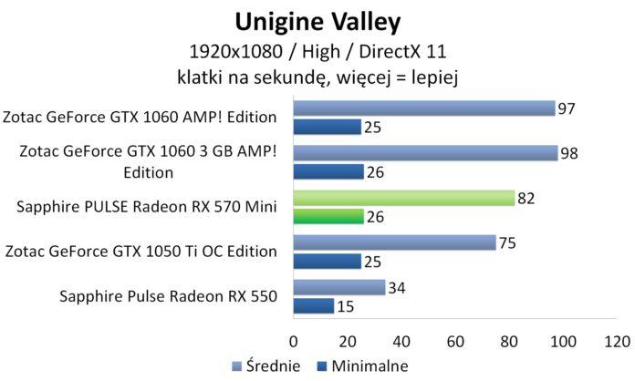 Sapphire PULSE Radeon RX 570 Mini - Unigine Valley