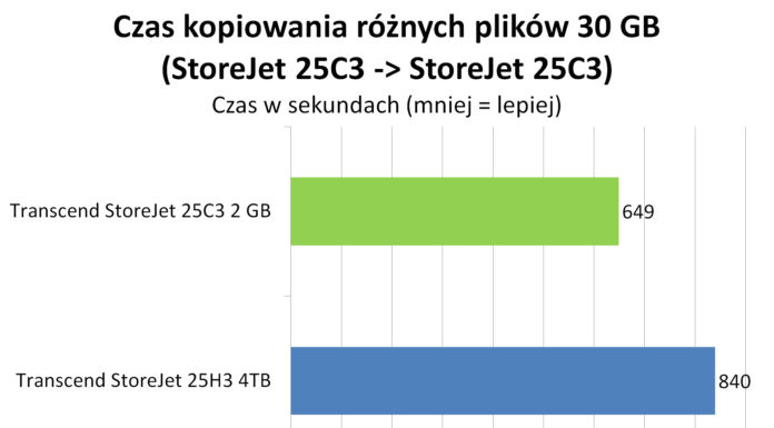 Transcend StoreJet 25C3 2 TB