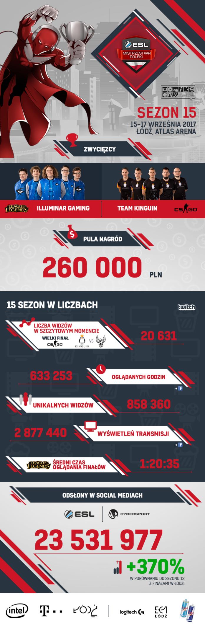 ESL Mistrzostwa Polski 2017 - infografika