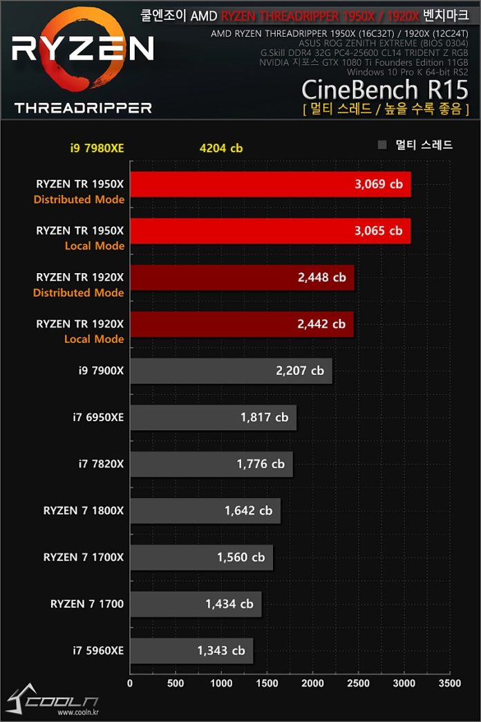 Intel Core i9-7980XE - Coolenjoy