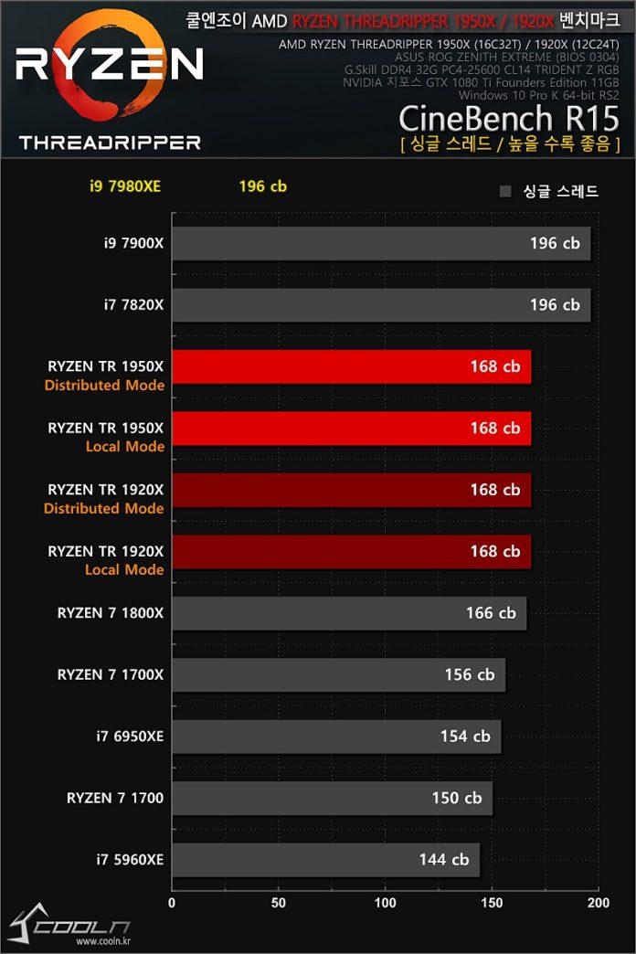 Intel Core i9-7980XE - Coolenjoy