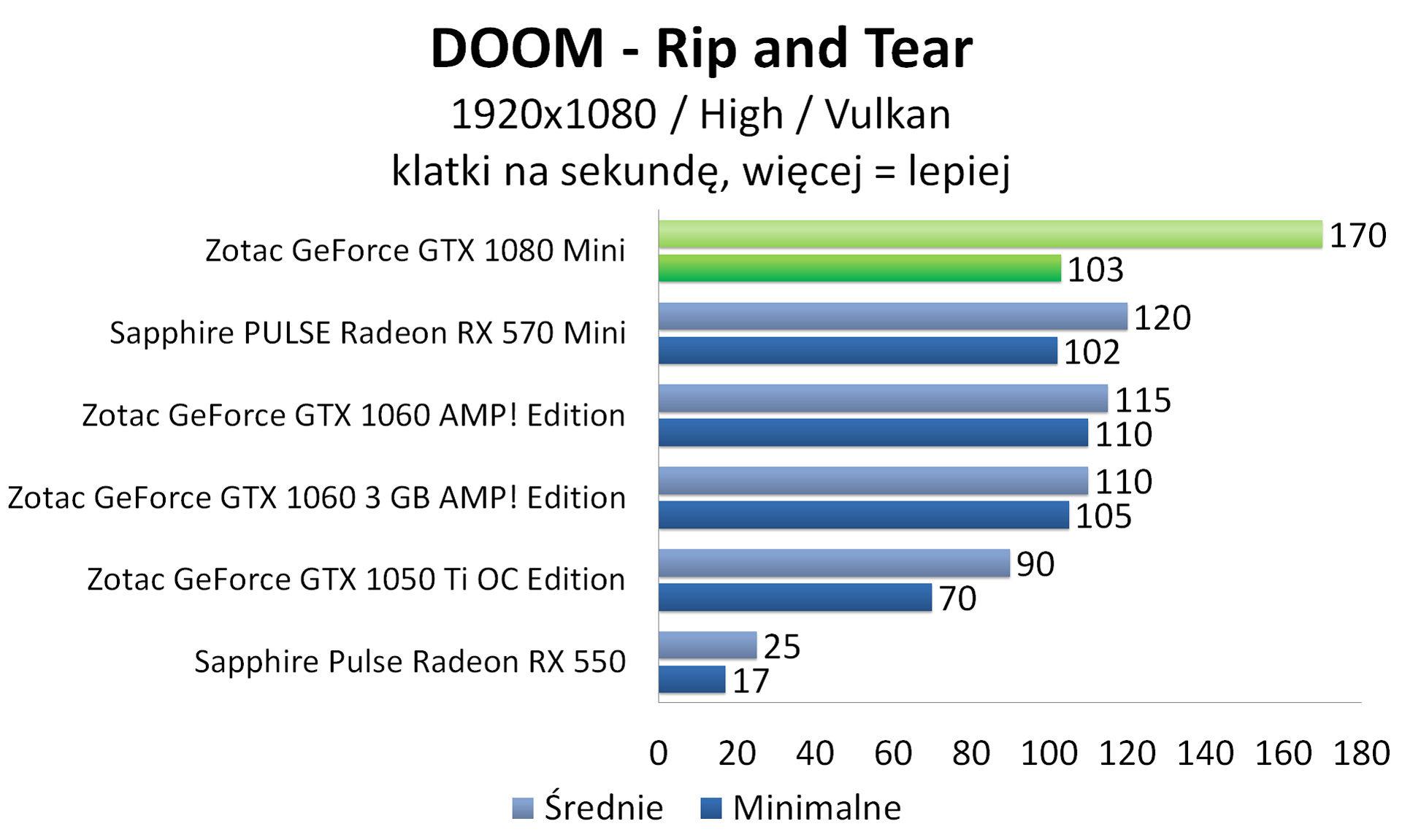 Zotac GeForce GTX 1080 Mini - DOOM - Vulkan