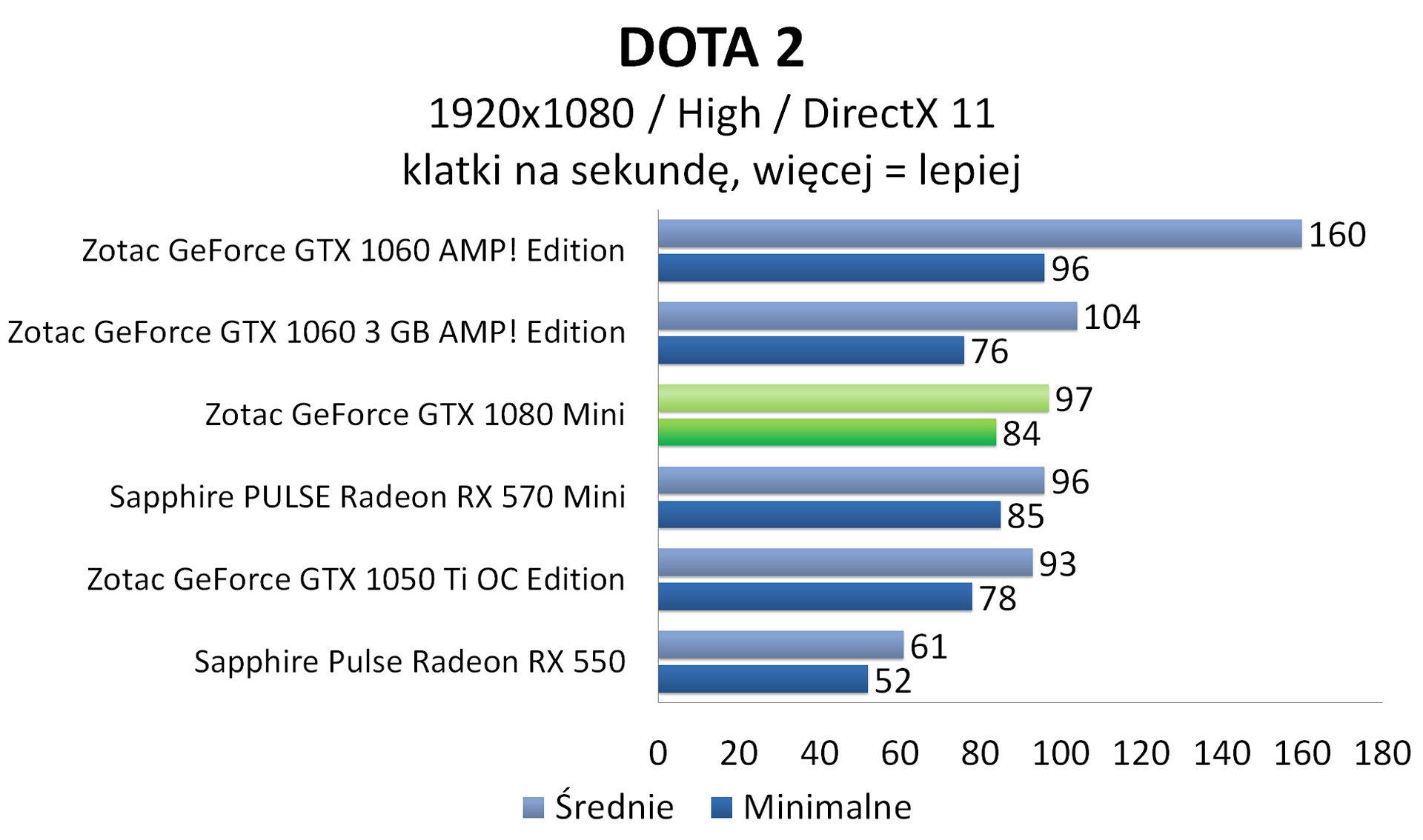 Zotac GeForce GTX 1080 Mini - DOTA 2