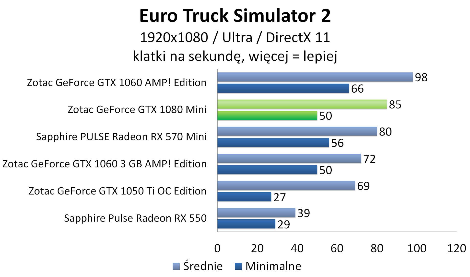 Zotac GeForce GTX 1080 Mini - Euro Truck Simulator 2