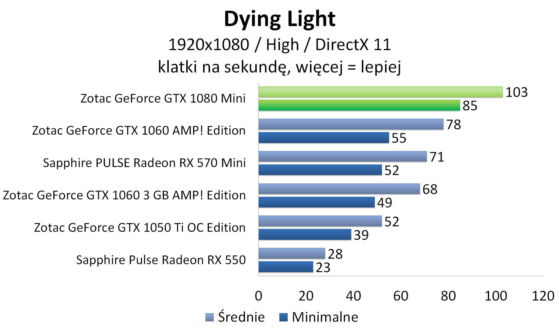 Zotac GeForce GTX 1080 Mini - Dying Light