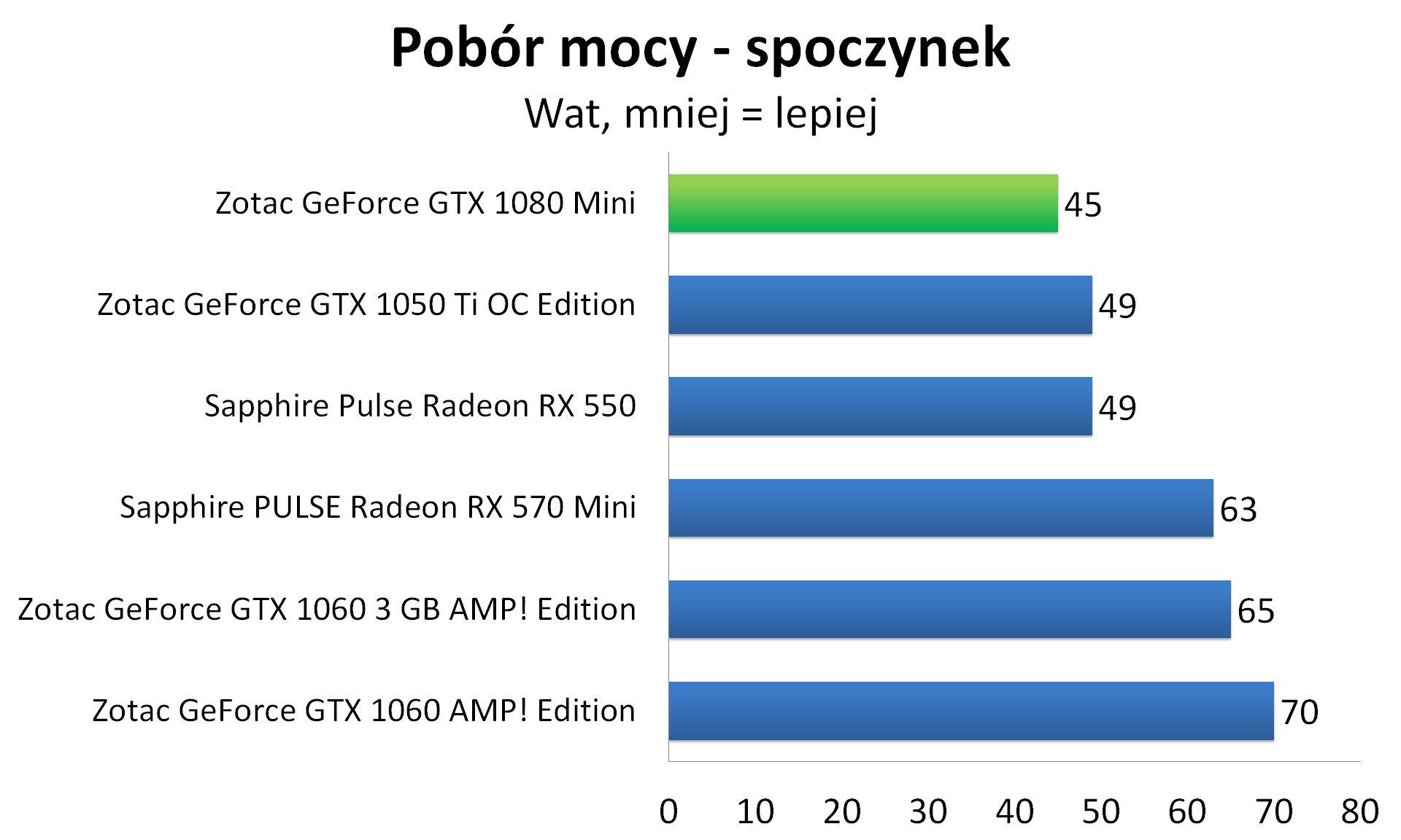 Zotac GeForce GTX 1080 Mini - Pobór mocy - spoczynek
