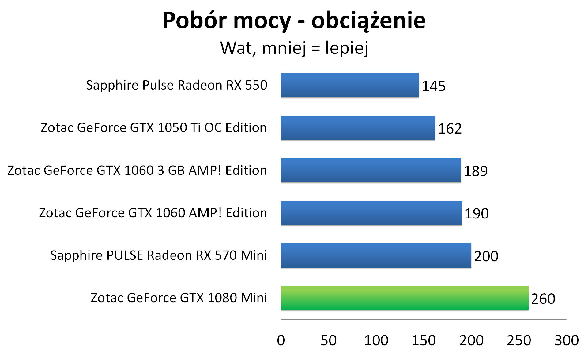 Zotac GeForce GTX 1080 Mini - Pobór mocy - obciążenie