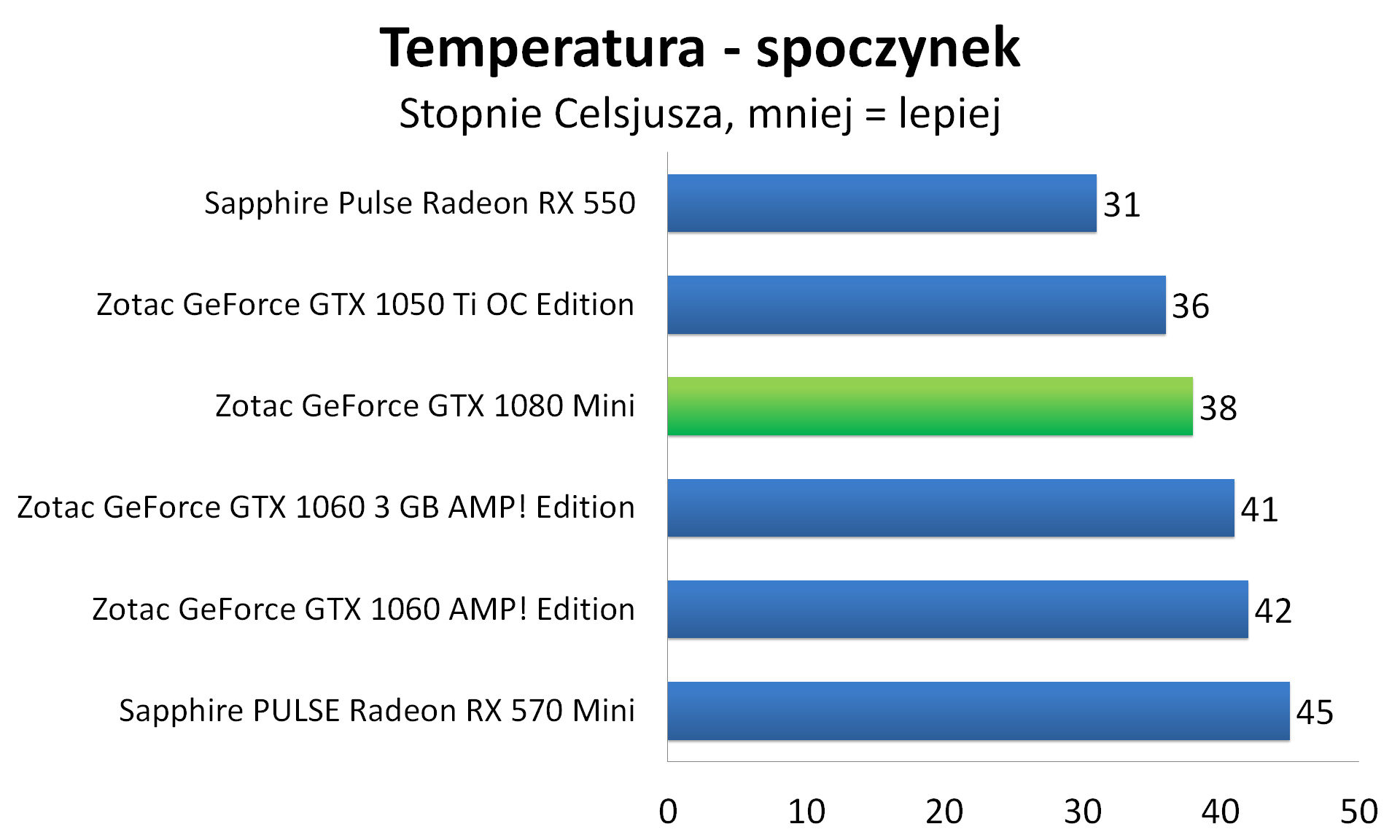 Zotac GeForce GTX 1080 Mini - Temperatura - spoczynek
