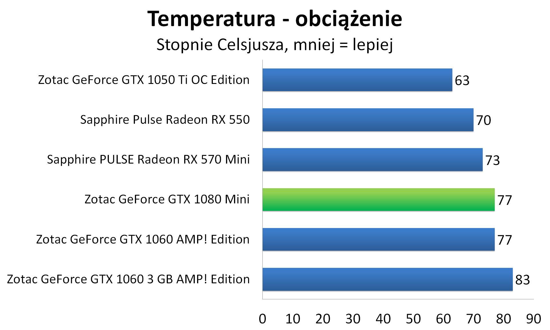 Zotac GeForce GTX 1080 Mini - Temperatura - obciążenie