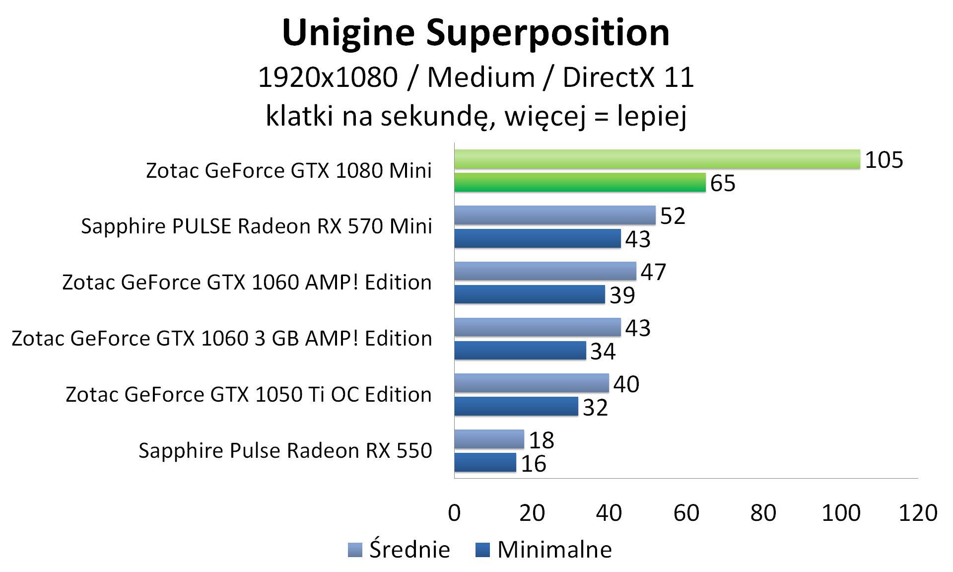 Zotac GeForce GTX 1080 Mini - Unigine Superposition