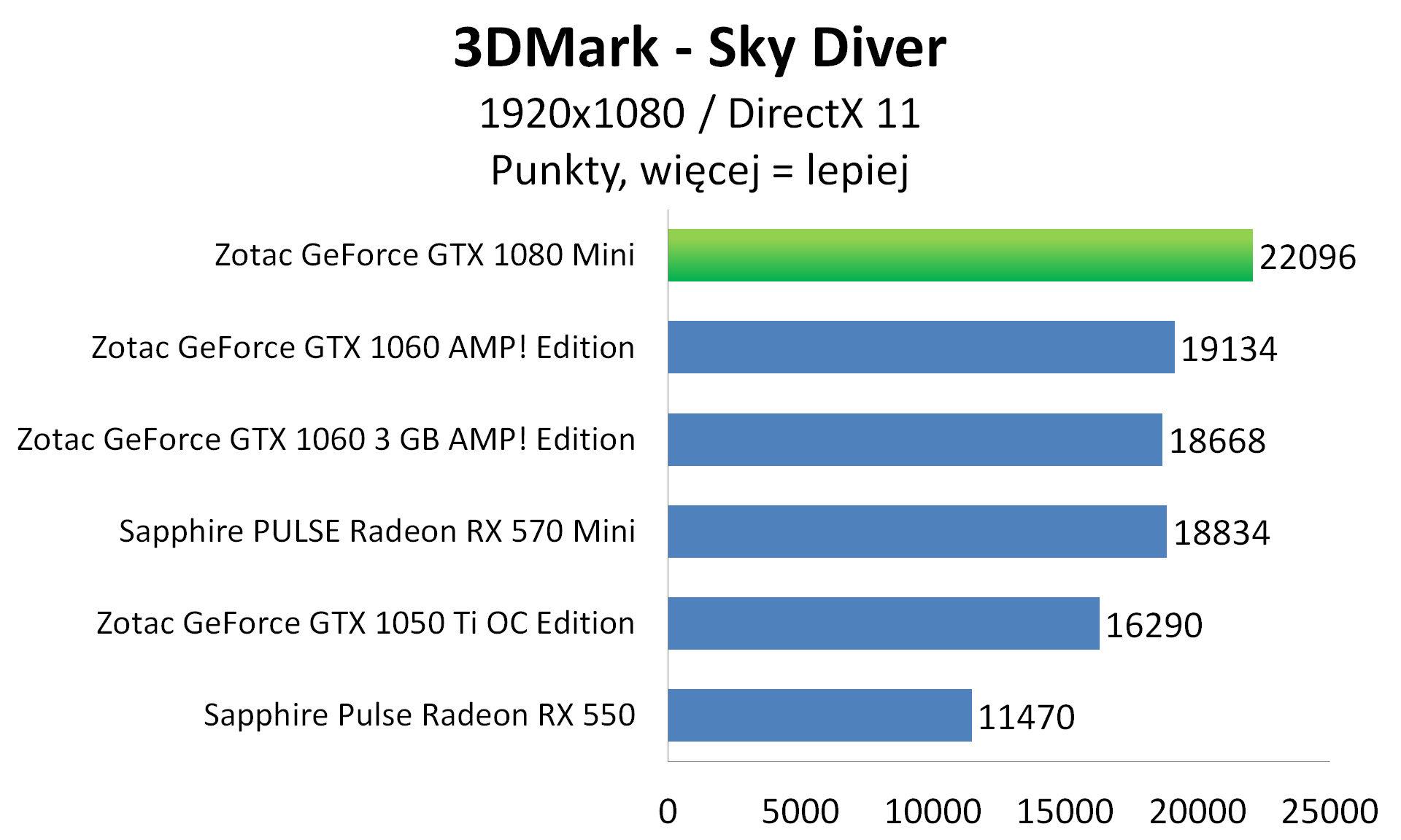 Zotac GeForce GTX 1080 Mini - 3DMark - Sky Diver