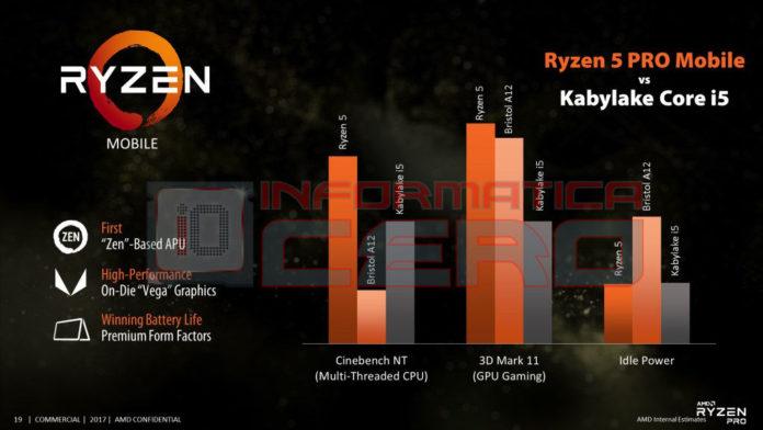 Ryzen 5 PRO Mobile