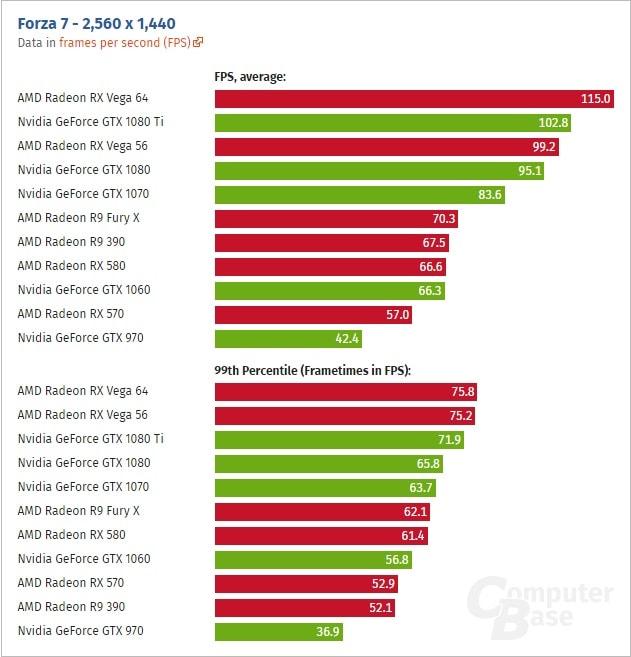 Radeon RX Vega 64 GeForce GTX 1080 Ti w DX12