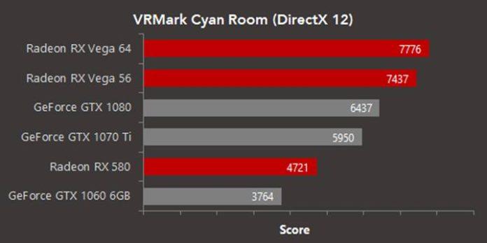 Pierwsze testy kart graficznych AMD Radeon w VRMark Cyan Room 1