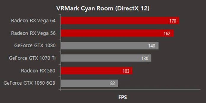 Pierwsze testy kart graficznych AMD Radeon w VRMark Cyan Room 2