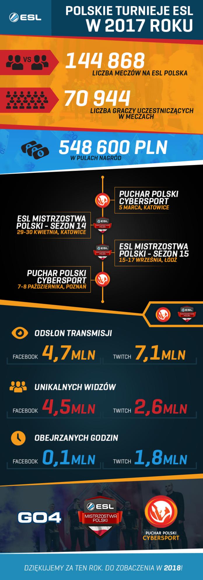 ESL Polska - turnieje krajowe 2017