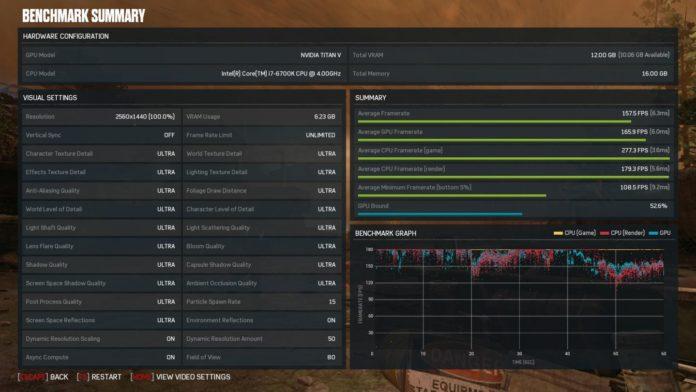 NVIDIA TITAN V - wydajność