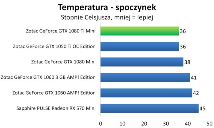 ZOTAC GeForce GTX 1080 Ti Mini - Temperatura - spoczynek