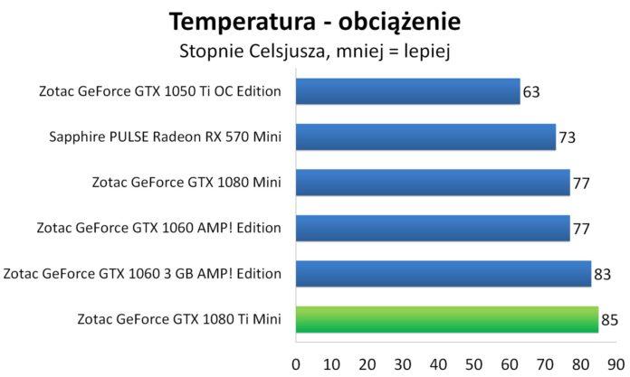 ZOTAC GeForce GTX 1080 Ti Mini - Temperatura - obciążenie