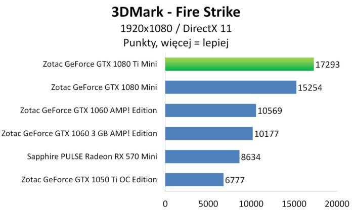 ZOTAC GeForce GTX 1080 Ti Mini - 3DMark - Fire Strike