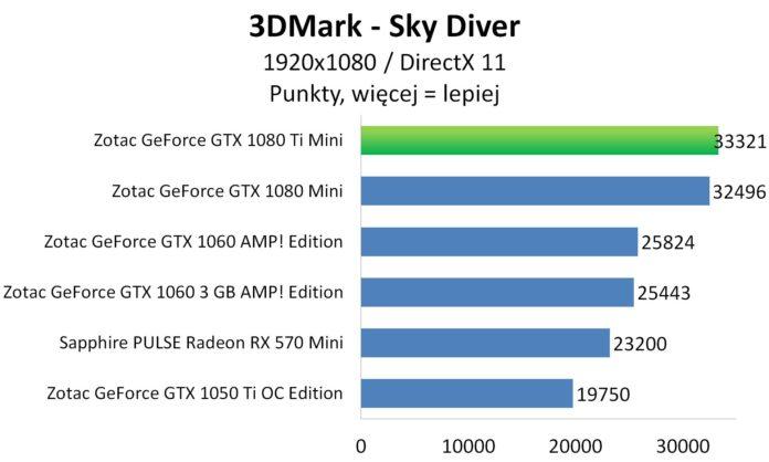 ZOTAC GeForce GTX 1080 Ti Mini - 3DMark - Sky Diver