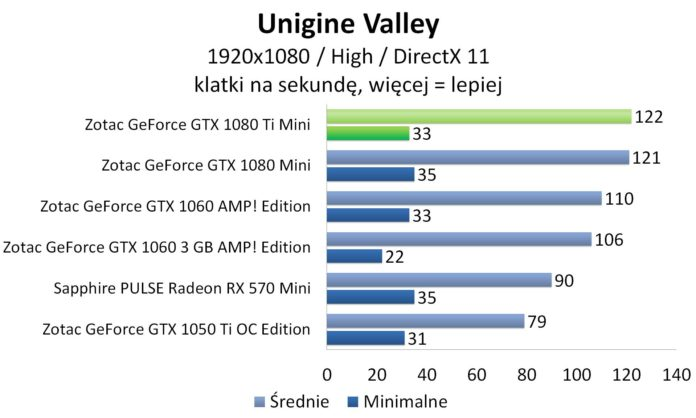 ZOTAC GeForce GTX 1080 Ti Mini - Unigine Valley