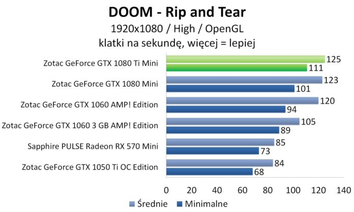 ZOTAC GeForce GTX 1080 Ti Mini - DOOM
