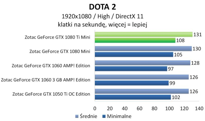 ZOTAC GeForce GTX 1080 Ti Mini - DOTA 2