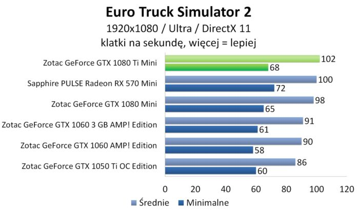 ZOTAC GeForce GTX 1080 Ti Mini - Euro Truck Simulator 2
