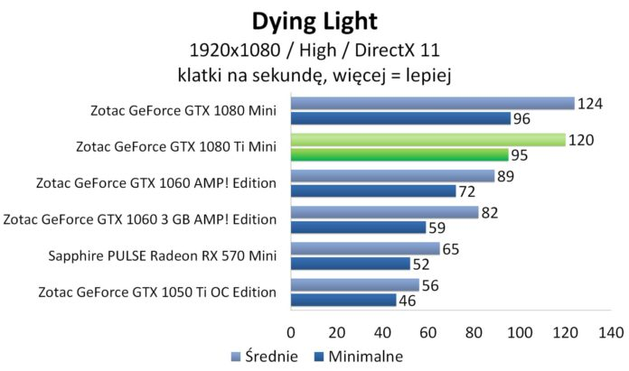 ZOTAC GeForce GTX 1080 Ti Mini - Dying Light
