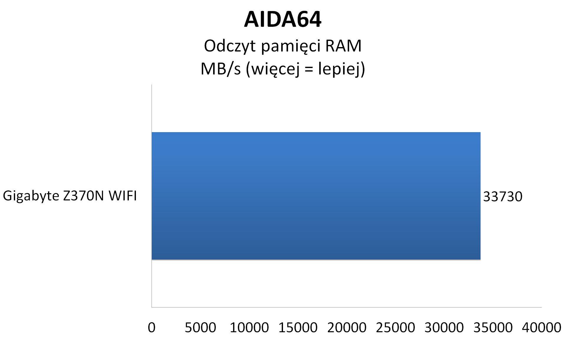GIGABYTE Z370N WIFI - wykresy