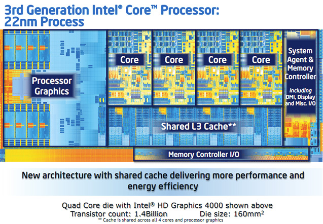 Intel Core i7-3770 - budowa rdzenia