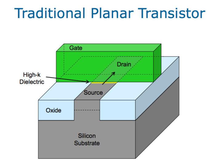 Intel Core i7-3770 - tranzystor planarny