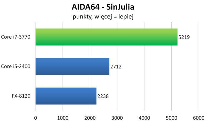 Intel Core i7-3770 - AIDA64 - SinJulia