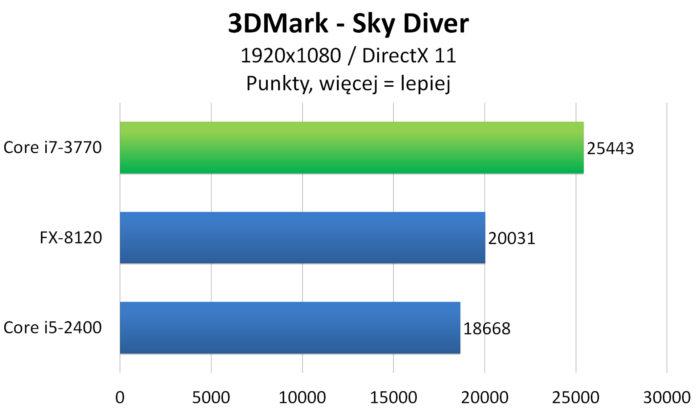 Intel Core i7-3770 - 3DMark - Sky Diver