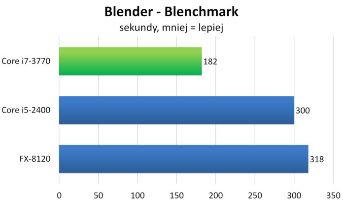 Intel Core i7-3770 - Blender Blenchmark