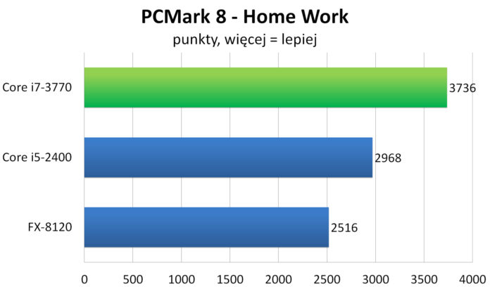 FutureMark PCMark 8: Home Work