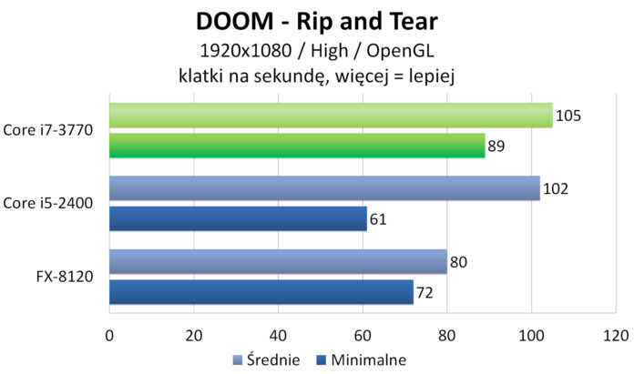 Intel Core i7-3770 - DOOM